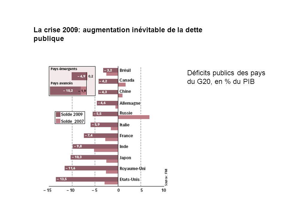 La crise 2009: augmentation inévitable de la dette publique Déficits publics des pays du G20, en % du PIB