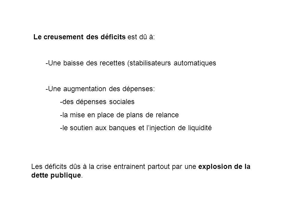 Le creusement des déficits est dû à: -Une baisse des recettes (stabilisateurs automatiques -Une augmentation des dépenses: -des dépenses sociales -la