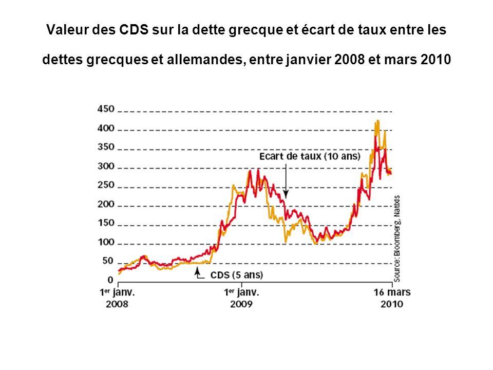 Valeur des CDS sur la dette grecque et écart de taux entre les dettes grecques et allemandes, entre janvier 2008 et mars 2010