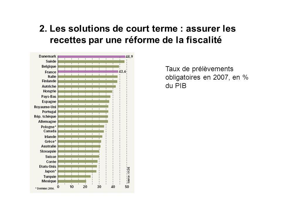 2. Les solutions de court terme : assurer les recettes par une réforme de la fiscalité Taux de prélèvements obligatoires en 2007, en % du PIB
