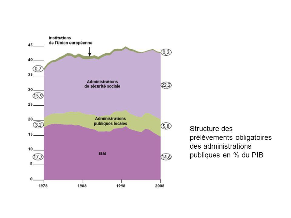 Structure des prélèvements obligatoires des administrations publiques en % du PIB