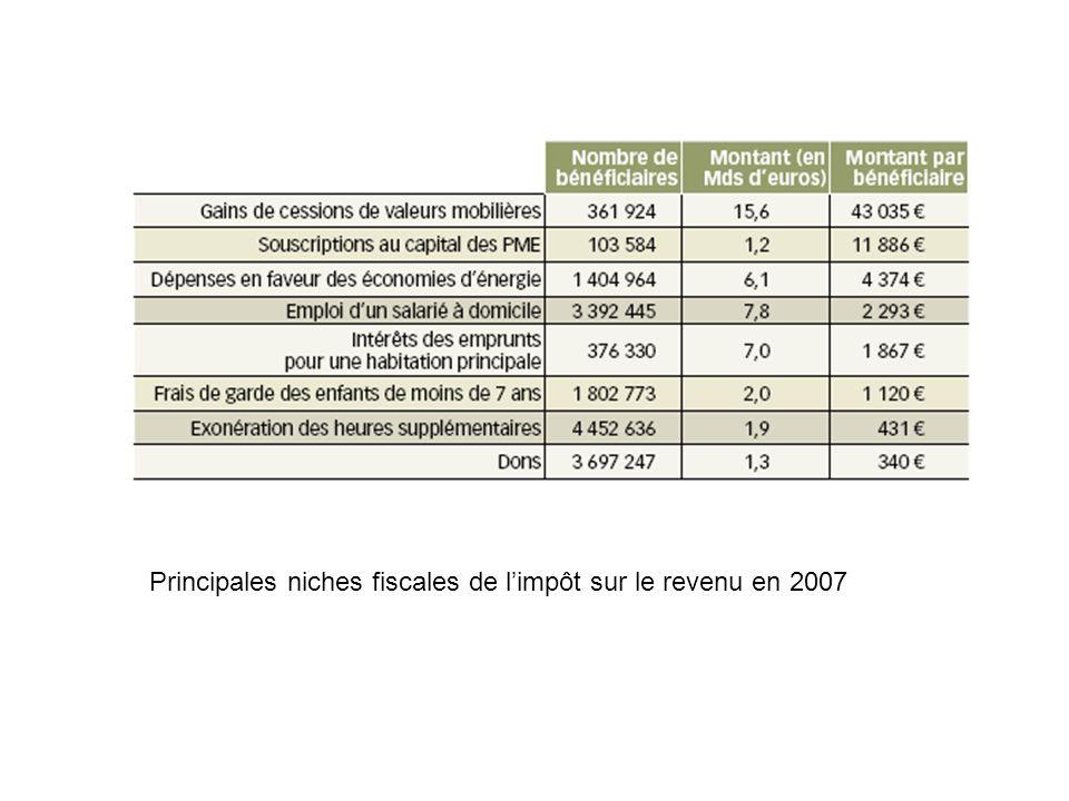 Principales niches fiscales de limpôt sur le revenu en 2007