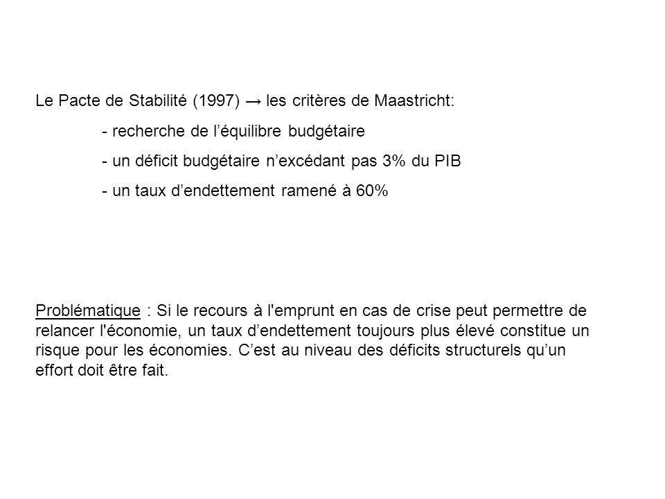 Le Pacte de Stabilité (1997) les critères de Maastricht: - recherche de léquilibre budgétaire - un déficit budgétaire nexcédant pas 3% du PIB - un tau
