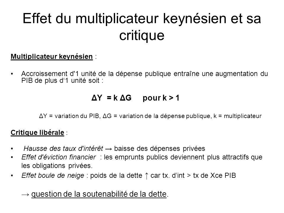 Effet du multiplicateur keynésien et sa critique Multiplicateur keynésien : Accroissement d'1 unité de la dépense publique entraîne une augmentation d