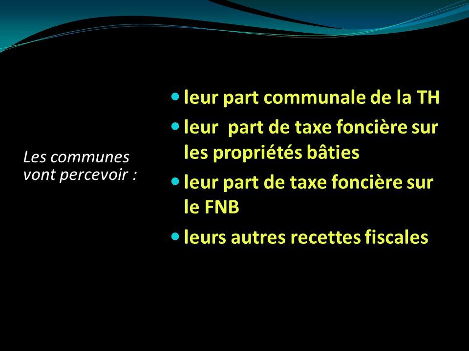 Les EPCI à Taxe Professionnelle Unique se voient compenser leurs pertes de recettes fiscales par laffectation de la totalité des ressources nouvelles Les EPCI à fiscalité additionnelle et leurs communes percevront leur part de CVAE au prorata des parts antérieures de TP.