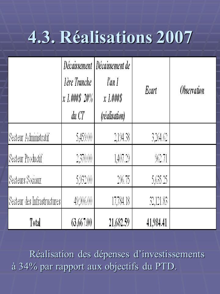 4.3. Réalisations 2007 Réalisation des dépenses dinvestissements à 34% par rapport aux objectifs du PTD. Réalisation des dépenses dinvestissements à 3