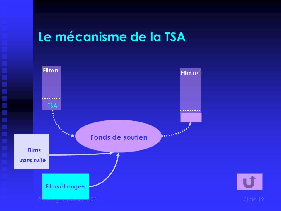 PJ Benghozi April 2003Slide 19 Le mécanisme de la TSA Film n+1 Film n TSA Fonds de soutien Films étrangers Films sans suite