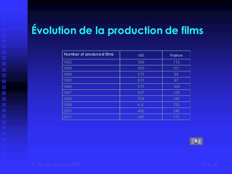 PJ Benghozi April 2003Slide 20 Évolution de la production de films