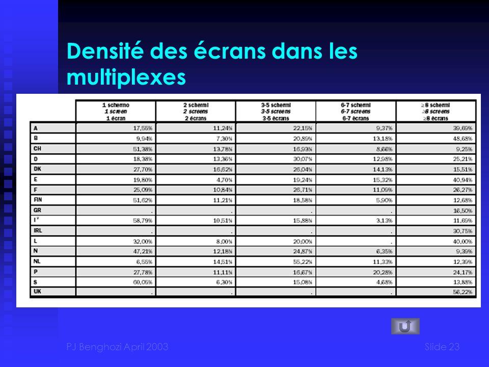 PJ Benghozi April 2003Slide 23 Densité des écrans dans les multiplexes