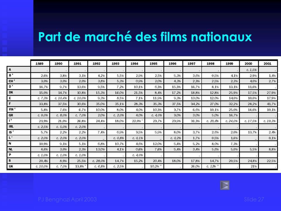 PJ Benghozi April 2003Slide 27 Part de marché des films nationaux