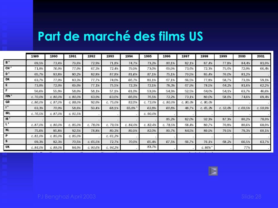 PJ Benghozi April 2003Slide 28 Part de marché des films US