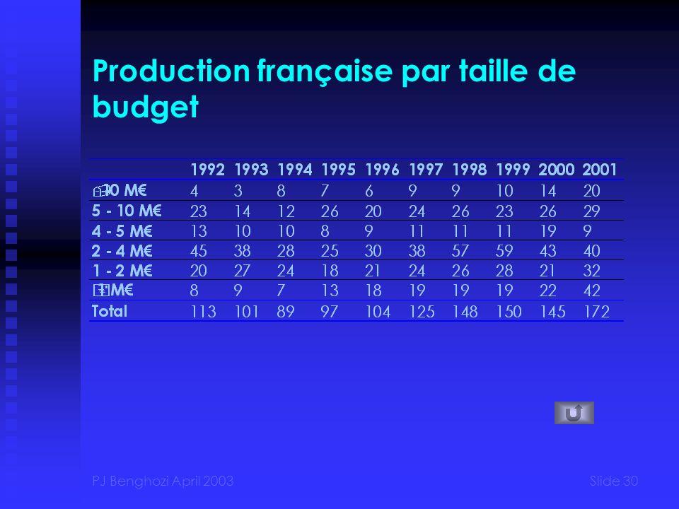 PJ Benghozi April 2003Slide 30 Production française par taille de budget