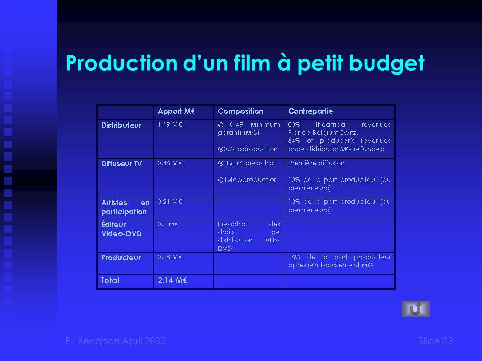 PJ Benghozi April 2003Slide 33 Production dun film à petit budget