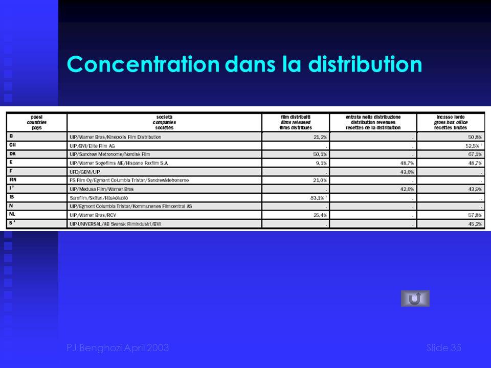 PJ Benghozi April 2003Slide 35 Concentration dans la distribution