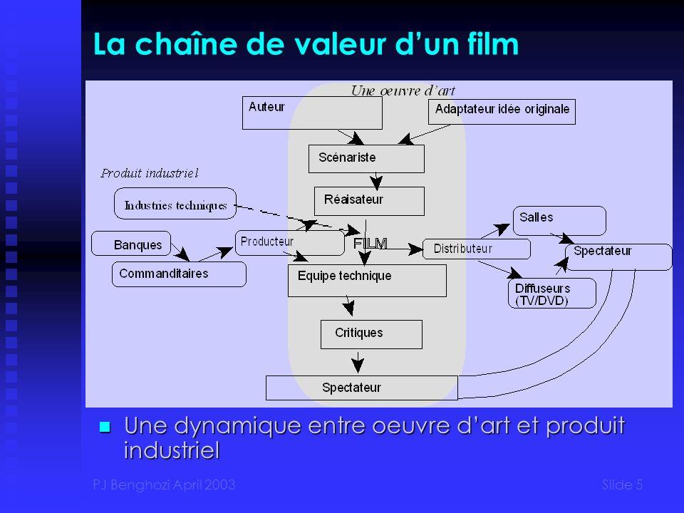 PJ Benghozi April 2003Slide 5 La chaîne de valeur dun film Une dynamique entre oeuvre dart et produit industriel