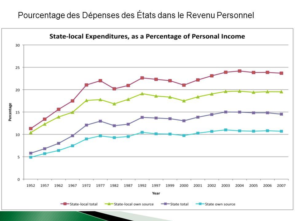 Pourcentage des Dépenses des États dans le Revenu Personnel