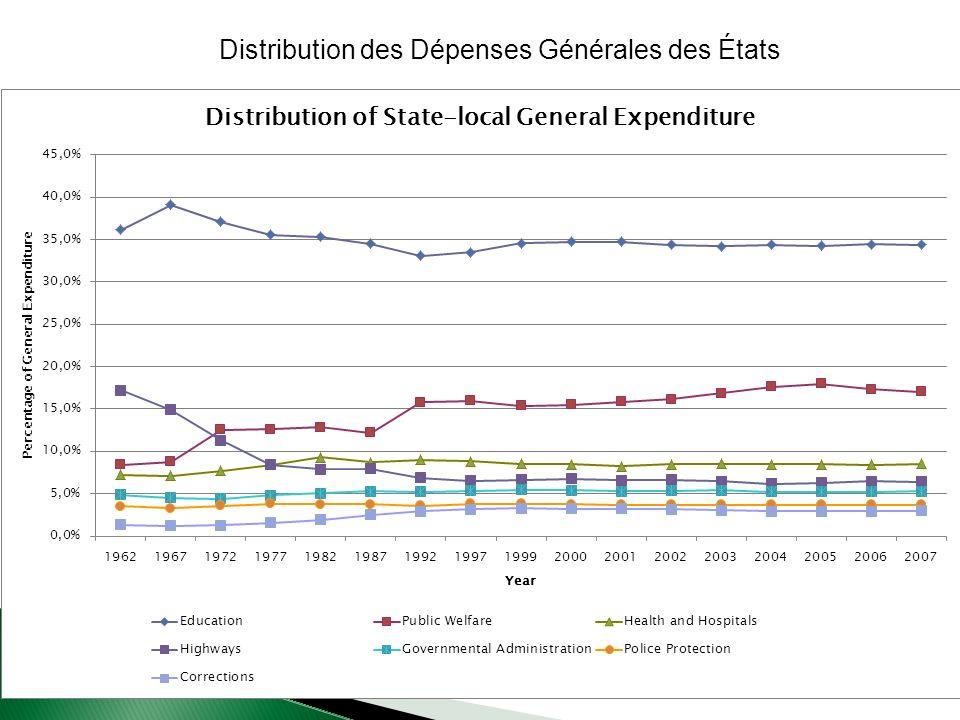 Distribution des Dépenses Générales des États