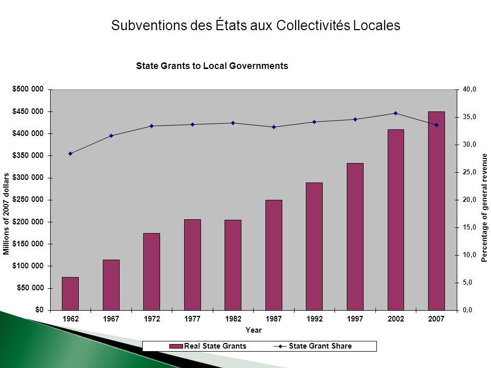 Subventions des États aux Collectivités Locales