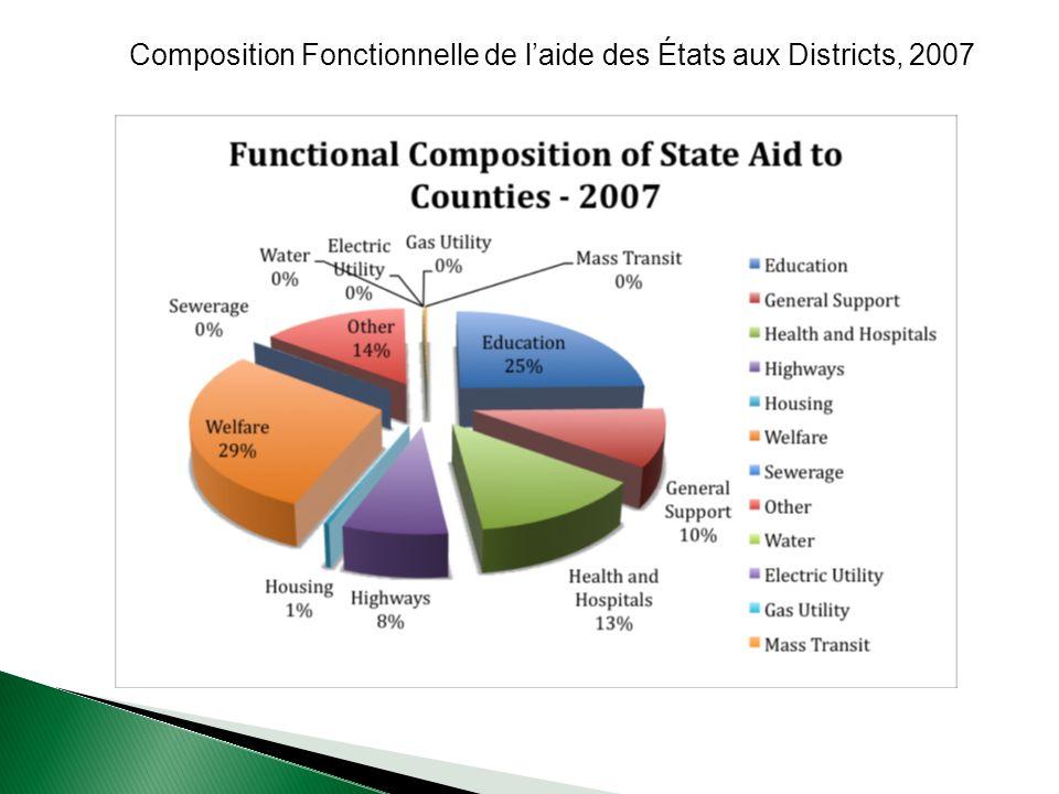 Composition Fonctionnelle de laide des États aux Districts, 2007
