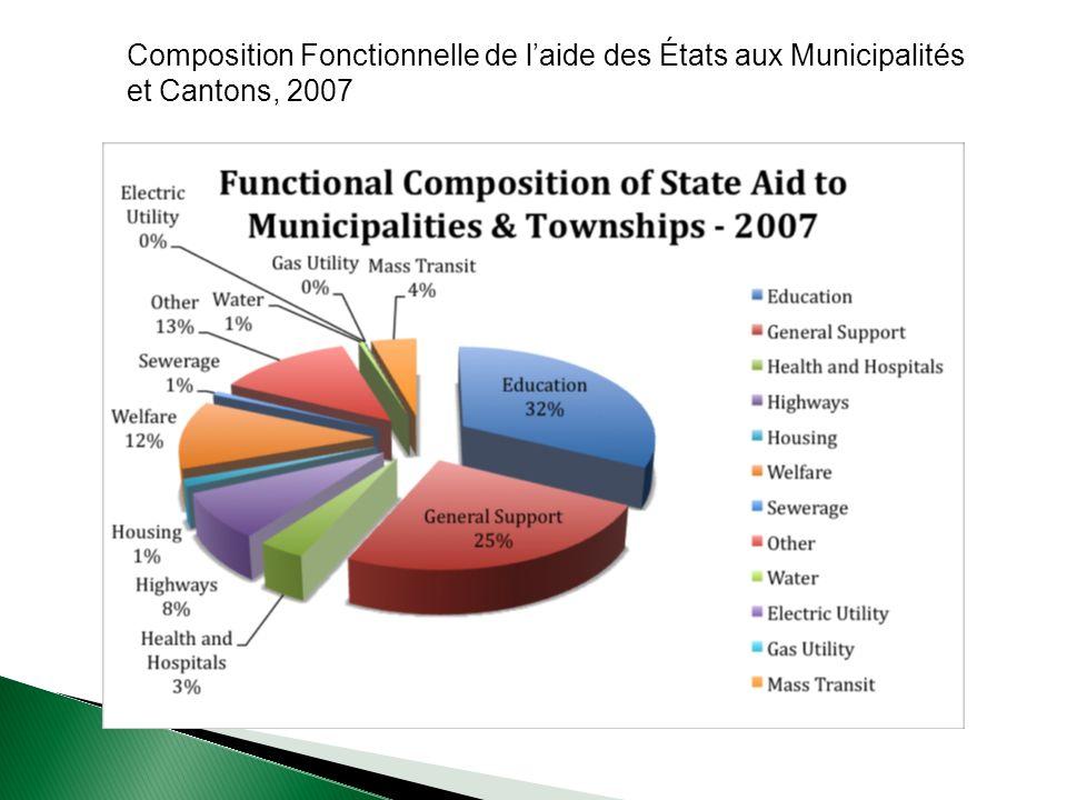 Composition Fonctionnelle de laide des États aux Municipalités et Cantons, 2007