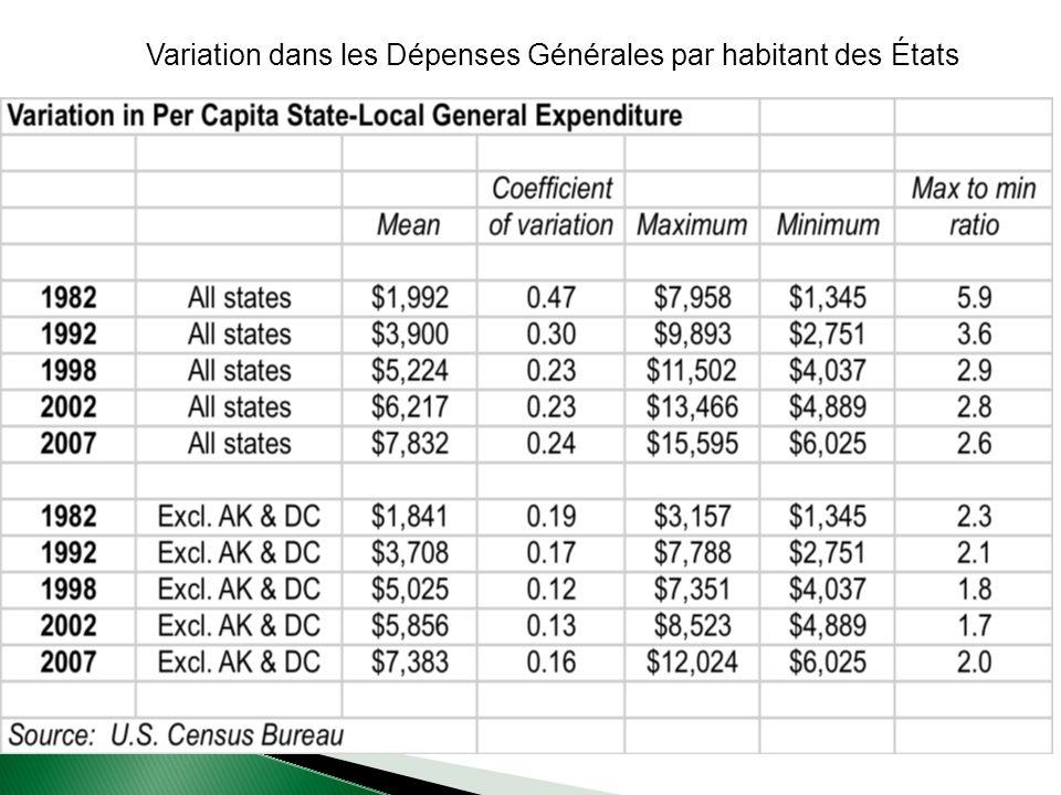 Variation dans les Dépenses Générales par habitant des États