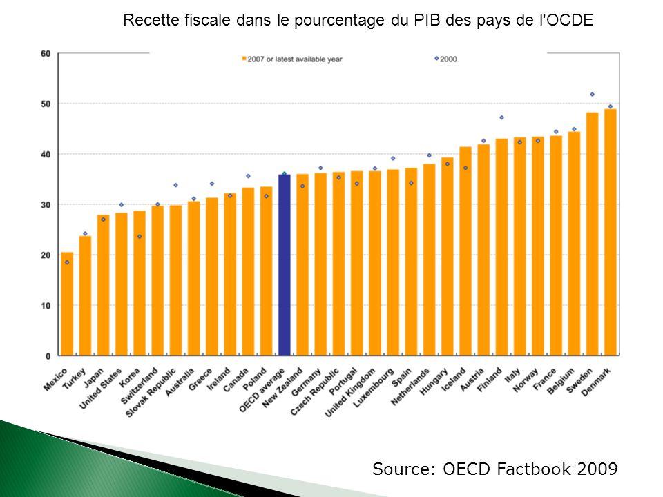 Recette fiscale dans le pourcentage du PIB des pays de l OCDE Source: OECD Factbook 2009