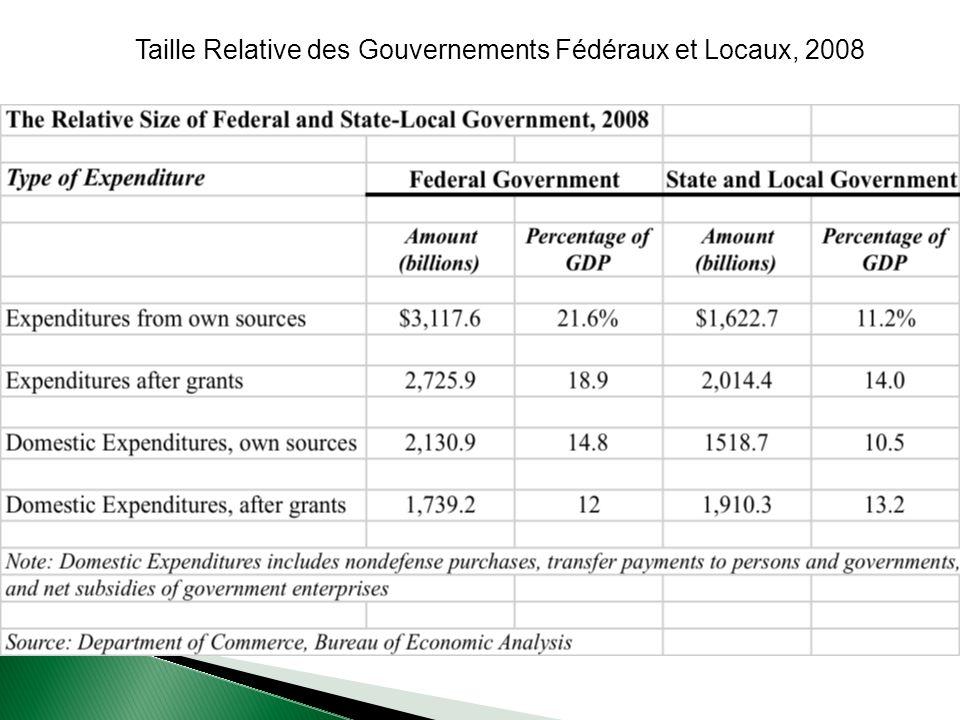 Taille Relative des Gouvernements Fédéraux et Locaux, 2008