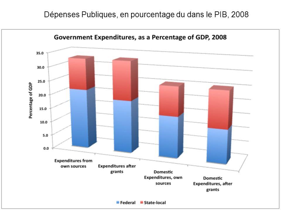 Dépenses Publiques, en pourcentage du dans le PIB, 2008