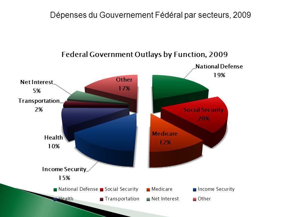 Dépenses du Gouvernement Fédéral par secteurs, 2009