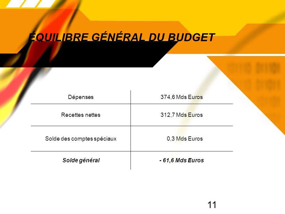 11 ÉQUILIBRE GÉNÉRAL DU BUDGET Dépenses374,6 Mds Euros Recettes nettes312,7 Mds Euros Solde des comptes spéciaux 0,3 Mds Euros Solde général- 61,6 Mds Euros
