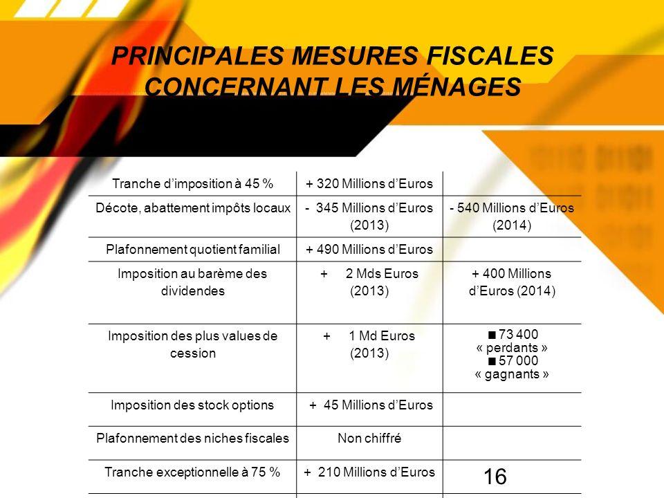 16 PRINCIPALES MESURES FISCALES CONCERNANT LES MÉNAGES Tranche dimposition à 45 %+ 320 Millions dEuros Décote, abattement impôts locaux - 345 Millions dEuros (2013) - 540 Millions dEuros (2014) Plafonnement quotient familial+ 490 Millions dEuros Imposition au barème des dividendes + 2 Mds Euros (2013) + 400 Millions dEuros (2014) Imposition des plus values de cession + 1 Md Euros (2013) 73 400 « perdants » 57 000 « gagnants » Imposition des stock options + 45 Millions dEuros Plafonnement des niches fiscalesNon chiffré Tranche exceptionnelle à 75 %+ 210 Millions dEuros Impôt de solidarité sur la fortune + 1 Md Euros
