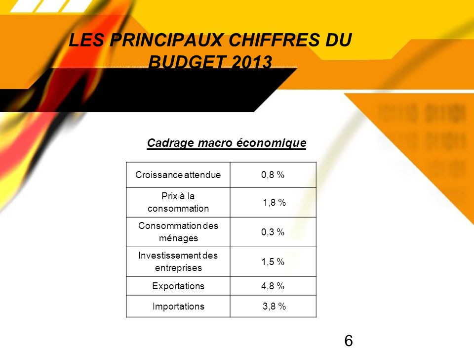 6 LES PRINCIPAUX CHIFFRES DU BUDGET 2013 Croissance attendue0,8 % Prix à la consommation 1,8 % Consommation des ménages 0,3 % Investissement des entreprises 1,5 % Exportations4,8 % Importations 3,8 % Cadrage macro économique