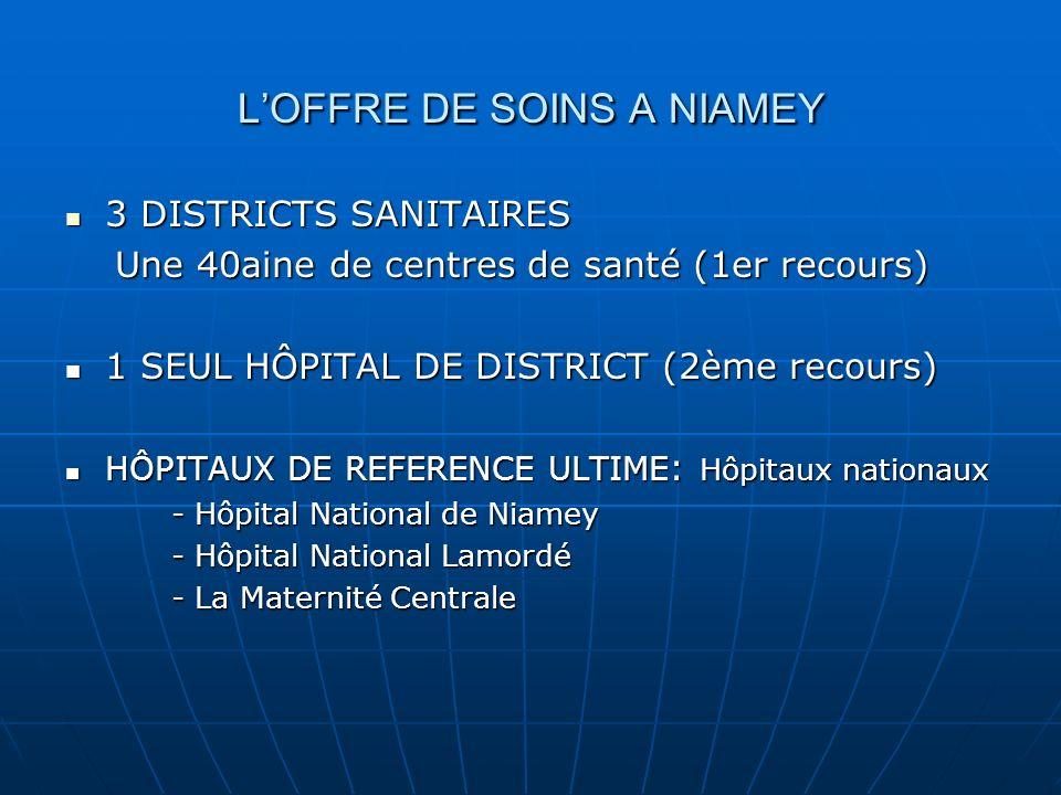 LOFFRE DE SOINS A NIAMEY 3 DISTRICTS SANITAIRES 3 DISTRICTS SANITAIRES Une 40aine de centres de santé (1er recours) Une 40aine de centres de santé (1er recours) 1 SEUL HÔPITAL DE DISTRICT (2ème recours) 1 SEUL HÔPITAL DE DISTRICT (2ème recours) HÔPITAUX DE REFERENCE ULTIME : Hôpitaux nationaux HÔPITAUX DE REFERENCE ULTIME : Hôpitaux nationaux - Hôpital National de Niamey - Hôpital National Lamordé - La Maternité Centrale