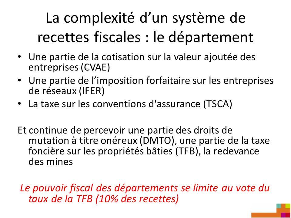 La complexité dun système de recettes fiscales : le département Une partie de la cotisation sur la valeur ajoutée des entreprises (CVAE) Une partie de limposition forfaitaire sur les entreprises de réseaux (IFER) La taxe sur les conventions d assurance (TSCA) Et continue de percevoir une partie des droits de mutation à titre onéreux (DMTO), une partie de la taxe foncière sur les propriétés bâties (TFB), la redevance des mines Le pouvoir fiscal des départements se limite au vote du taux de la TFB (10% des recettes)