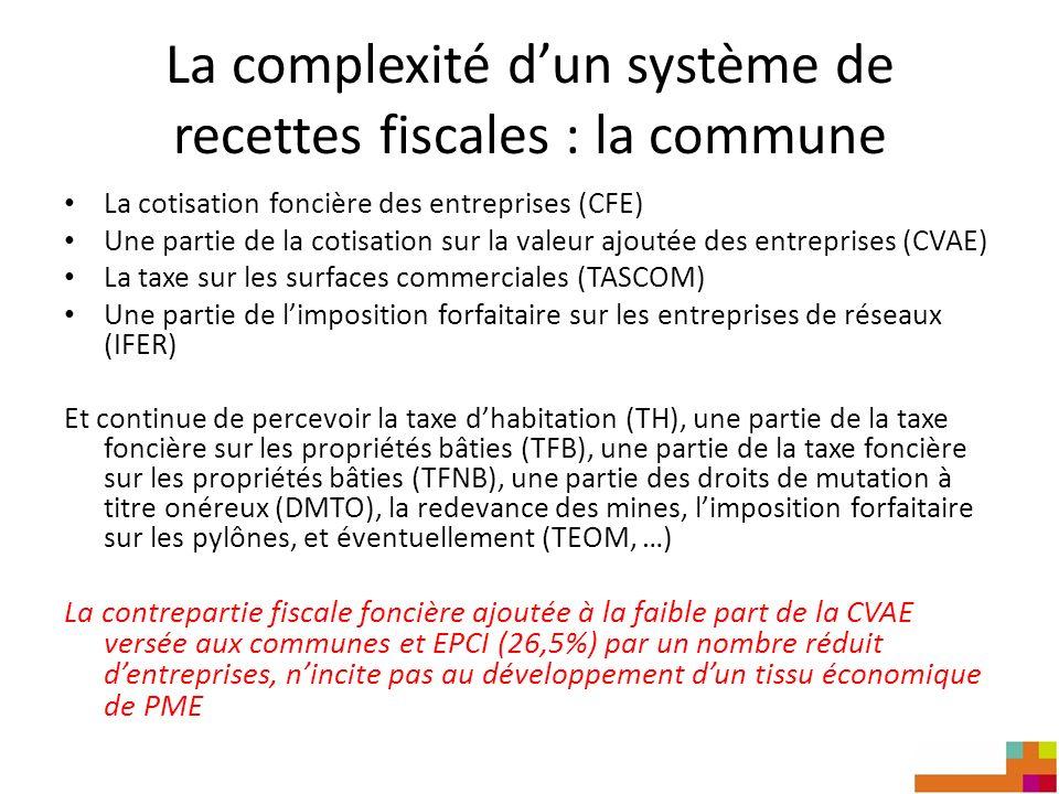 La complexité dun système de recettes fiscales : la commune La cotisation foncière des entreprises (CFE) Une partie de la cotisation sur la valeur ajoutée des entreprises (CVAE) La taxe sur les surfaces commerciales (TASCOM) Une partie de limposition forfaitaire sur les entreprises de réseaux (IFER) Et continue de percevoir la taxe dhabitation (TH), une partie de la taxe foncière sur les propriétés bâties (TFB), une partie de la taxe foncière sur les propriétés bâties (TFNB), une partie des droits de mutation à titre onéreux (DMTO), la redevance des mines, limposition forfaitaire sur les pylônes, et éventuellement (TEOM, …) La contrepartie fiscale foncière ajoutée à la faible part de la CVAE versée aux communes et EPCI (26,5%) par un nombre réduit dentreprises, nincite pas au développement dun tissu économique de PME