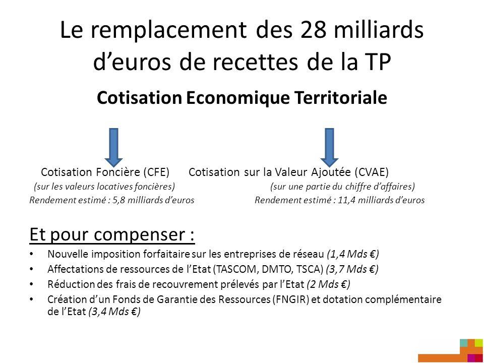 Le remplacement des 28 milliards deuros de recettes de la TP Cotisation Economique Territoriale Cotisation Foncière (CFE) Cotisation sur la Valeur Ajoutée (CVAE) (sur les valeurs locatives foncières) (sur une partie du chiffre daffaires) Rendement estimé : 5,8 milliards deuros Rendement estimé : 11,4 milliards deuros Et pour compenser : Nouvelle imposition forfaitaire sur les entreprises de réseau (1,4 Mds ) Affectations de ressources de lEtat (TASCOM, DMTO, TSCA) (3,7 Mds ) Réduction des frais de recouvrement prélevés par lEtat (2 Mds ) Création dun Fonds de Garantie des Ressources (FNGIR) et dotation complémentaire de lEtat (3,4 Mds )