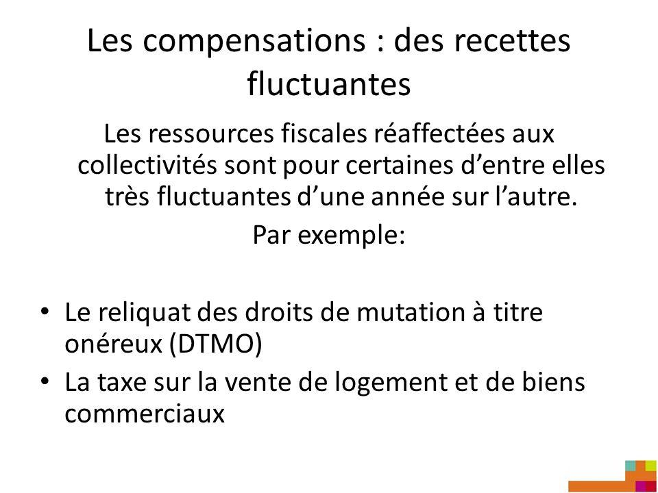 Les compensations : des recettes fluctuantes Les ressources fiscales réaffectées aux collectivités sont pour certaines dentre elles très fluctuantes d