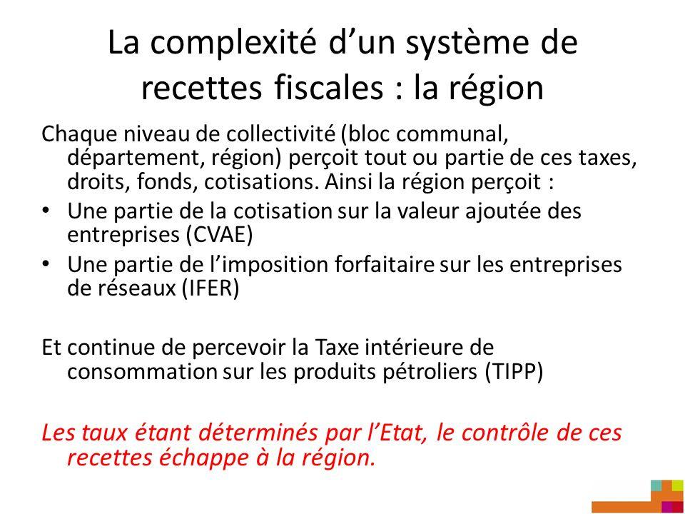 La complexité dun système de recettes fiscales : la région Chaque niveau de collectivité (bloc communal, département, région) perçoit tout ou partie de ces taxes, droits, fonds, cotisations.