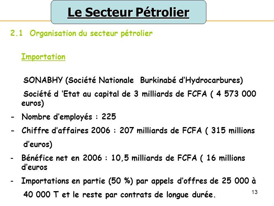 13 Le Secteur Pétrolier 2.1 Organisation du secteur pétrolier Importation SONABHY (Société Nationale Burkinabé dHydrocarbures) Société d Etat au capital de 3 milliards de FCFA ( 4 573 000 euros) - Nombre demployés : 225 - Chiffre daffaires 2006 : 207 milliards de FCFA ( 315 millions deuros) -Bénéfice net en 2006 : 10,5 milliards de FCFA ( 16 millions deuros -Importations en partie (50 %) par appels doffres de 25 000 à 40 000 T et le reste par contrats de longue durée.