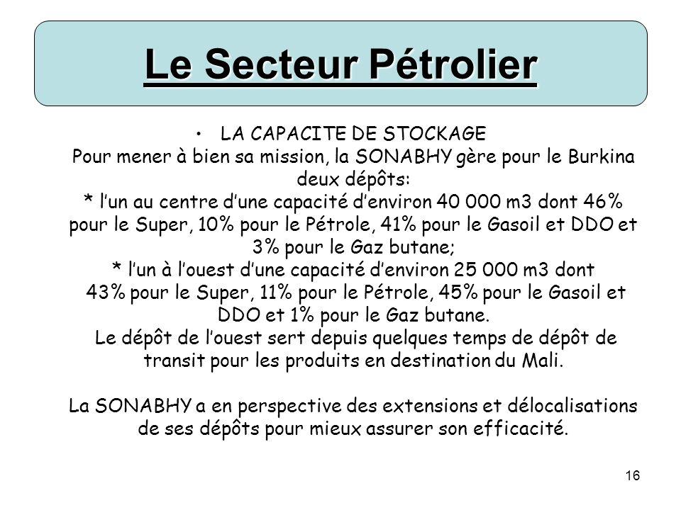 16 Le Secteur Pétrolier LA CAPACITE DE STOCKAGE Pour mener à bien sa mission, la SONABHY gère pour le Burkina deux dépôts: * lun au centre dune capacité denviron 40 000 m3 dont 46% pour le Super, 10% pour le Pétrole, 41% pour le Gasoil et DDO et 3% pour le Gaz butane; * lun à louest dune capacité denviron 25 000 m3 dont 43% pour le Super, 11% pour le Pétrole, 45% pour le Gasoil et DDO et 1% pour le Gaz butane.
