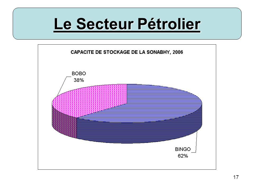 18 Le Secteur Pétrolier 2.1 Organisation du secteur pétrolier Distribution 3 multinationales : Shell, Total, Tamoil (68% du marché) 10 indépendants locaux (32 %)