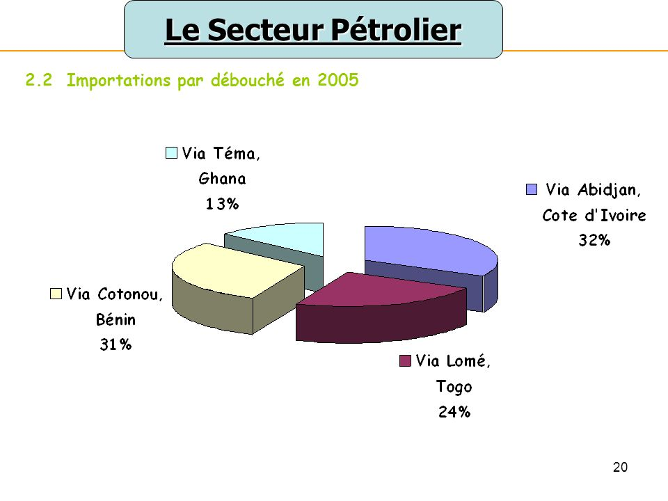 20 Le Secteur Pétrolier 2.2 Importations par débouché en 2005