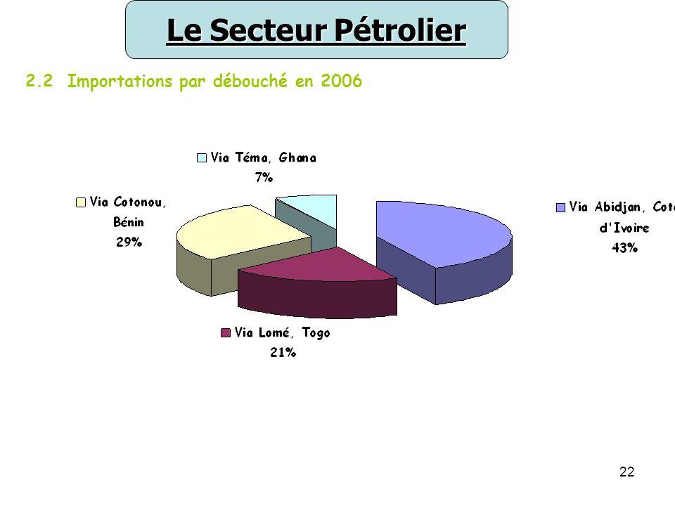 22 Le Secteur Pétrolier 2.2 Importations par débouché en 2006