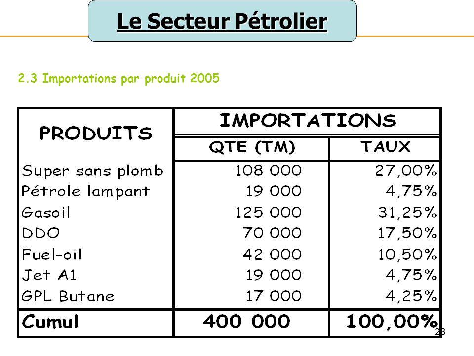 24 Le Secteur Pétrolier 2.3 Importations par produit 2005