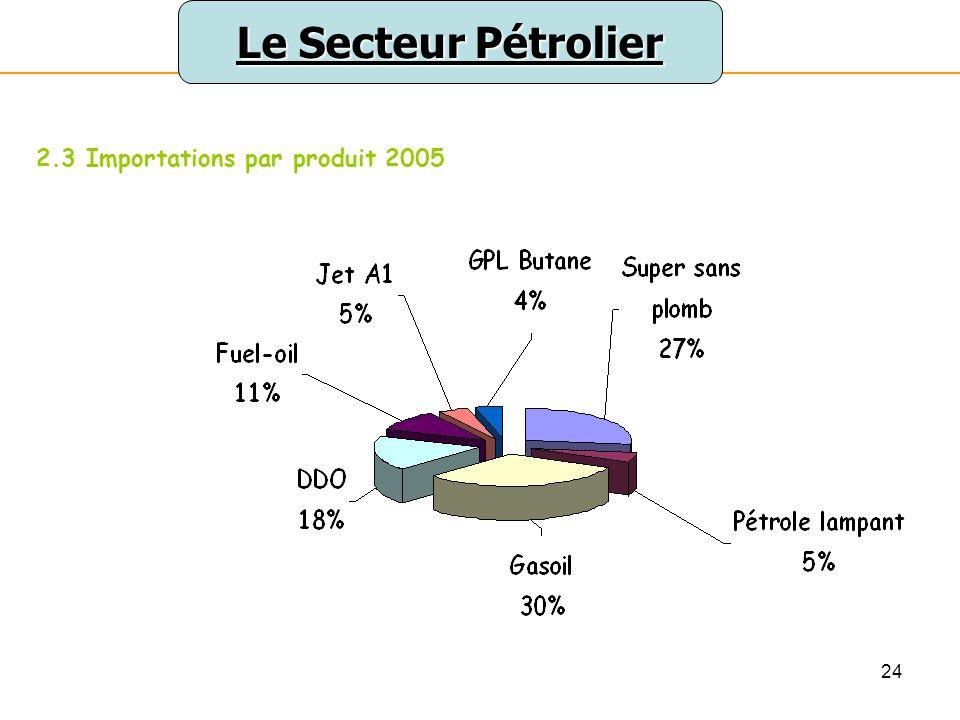 25 Le Secteur Pétrolier 2.3 Importations par produit 2006