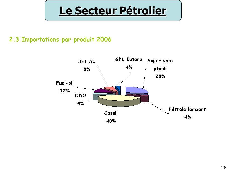 26 2.3 Importations par produit 2006 Le Secteur Pétrolier
