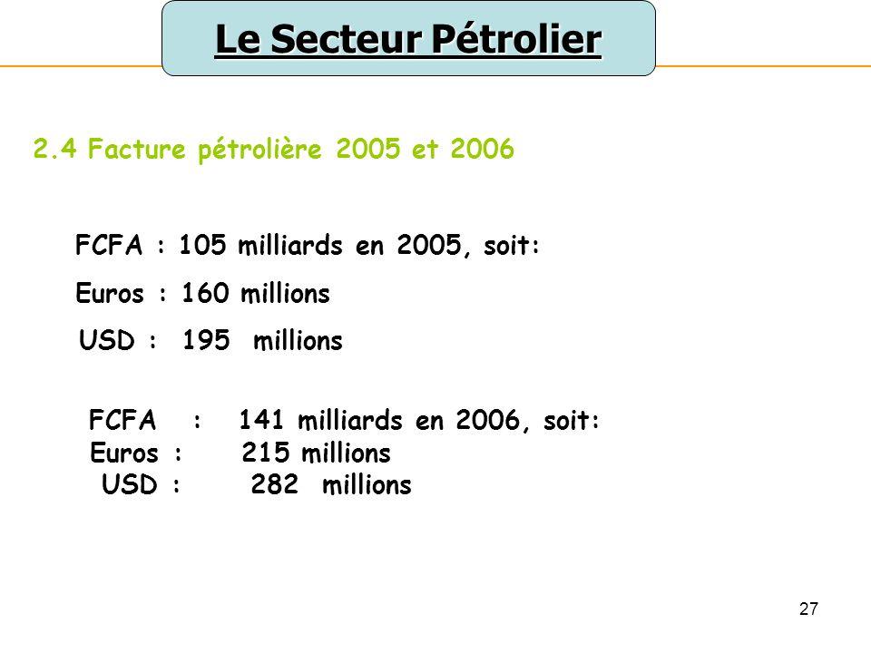 27 Le Secteur Pétrolier 2.4 Facture pétrolière 2005 et 2006 FCFA : 105 milliards en 2005, soit: Euros : 160 millions USD : 195 millions FCFA : 141 milliards en 2006, soit: Euros : 215 millions USD : 282 millions