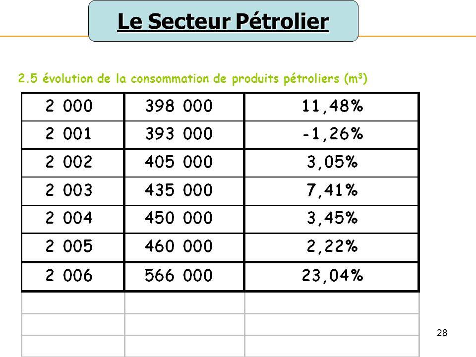 28 Le Secteur Pétrolier 2.5 évolution de la consommation de produits pétroliers (m 3 )