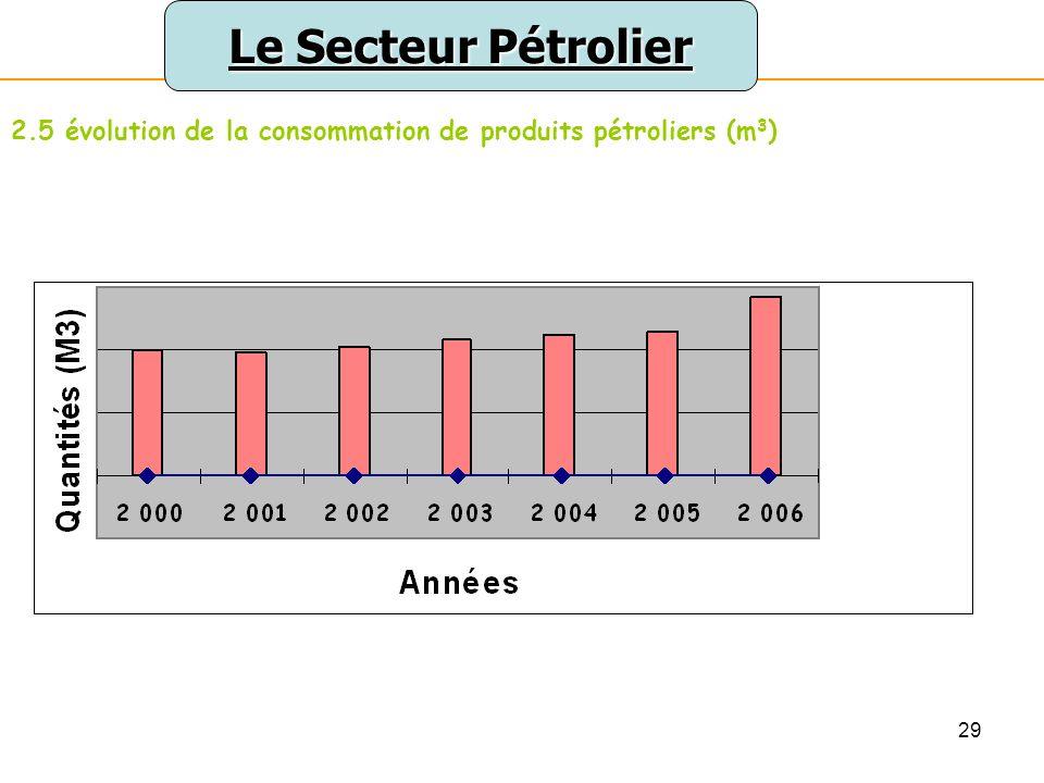 29 Le Secteur Pétrolier 2.5 évolution de la consommation de produits pétroliers (m 3 )