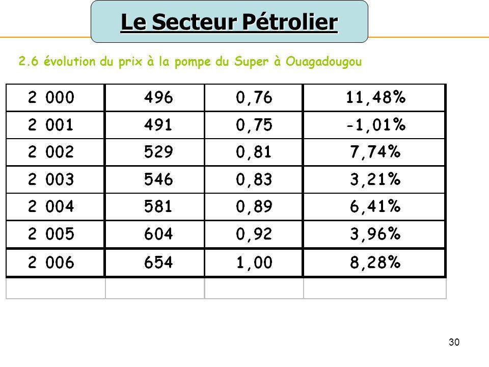 31 Le Secteur Pétrolier 2.6 évolution du prix à la pompe du Super à Ouagadougou